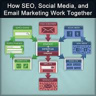 seo social media and email
